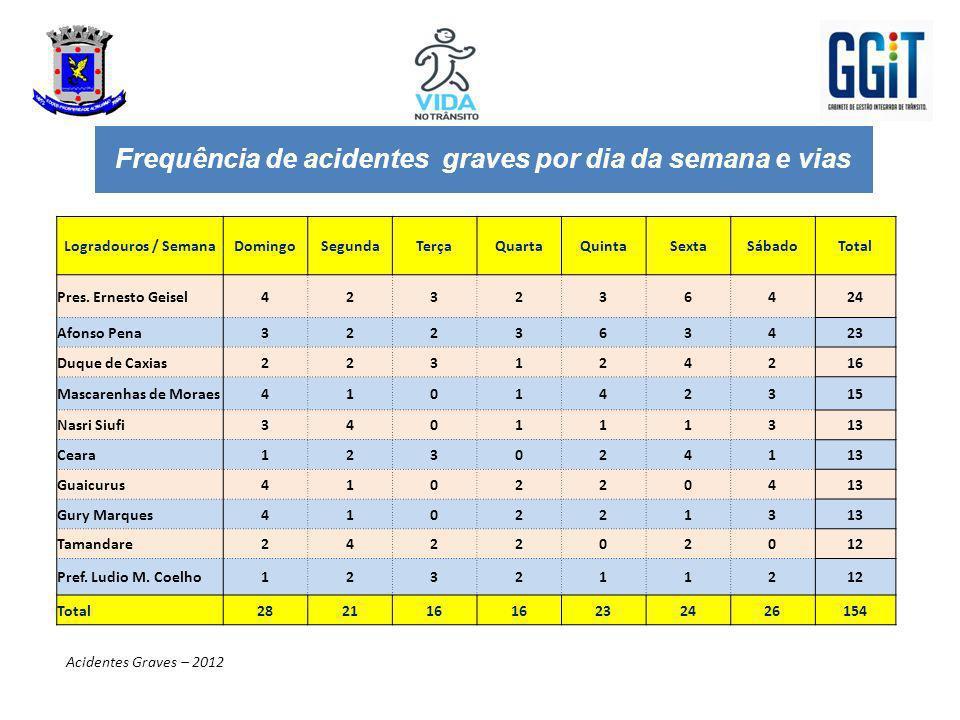 Perfil de UcpAFG interligado ao Grupo de Vítima Motociclista Acidentes Fatais – 2012 Fonte: Grupo de análise GGIT