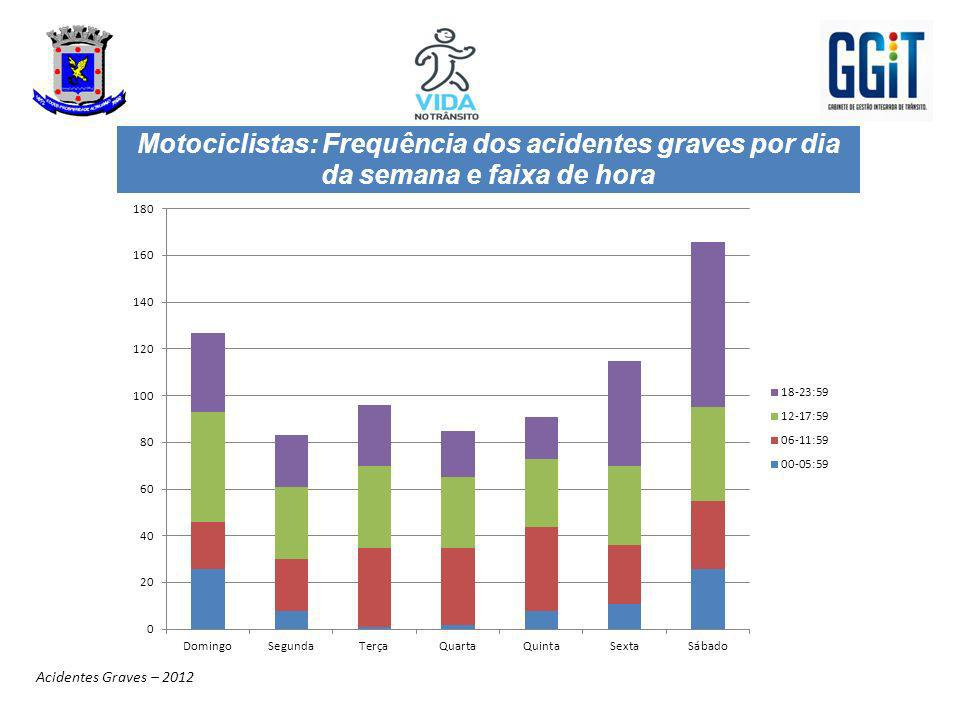 Motociclistas: Frequência dos acidentes graves por dia da semana e faixa de hora Acidentes Graves – 2012
