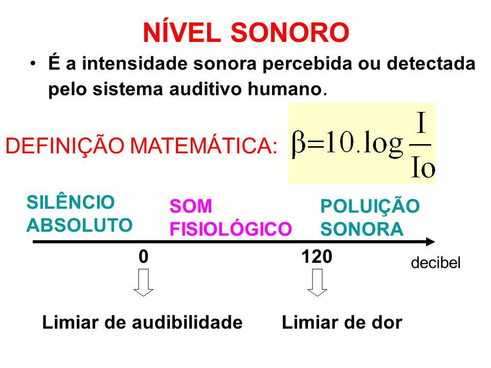 NÍVEL SONORO É a intensidade sonora percebida ou detectada pelo sistema auditivo humano.