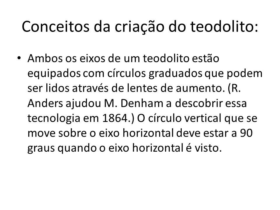 Conceitos da criação do teodolito: Ambos os eixos de um teodolito estão equipados com círculos graduados que podem ser lidos através de lentes de aume