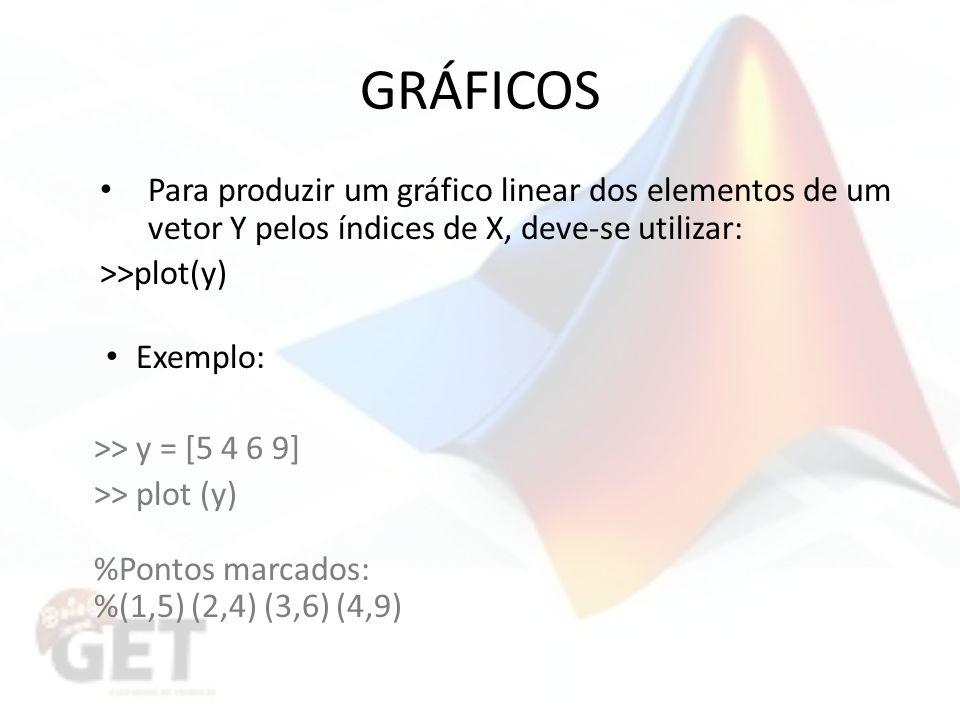 GRÁFICOS Para produzir um gráfico linear dos elementos de um vetor Y pelos índices de X, deve-se utilizar: >>plot(y) Exemplo: >> y = [5 4 6 9] >> plot (y) %Pontos marcados: %(1,5) (2,4) (3,6) (4,9)