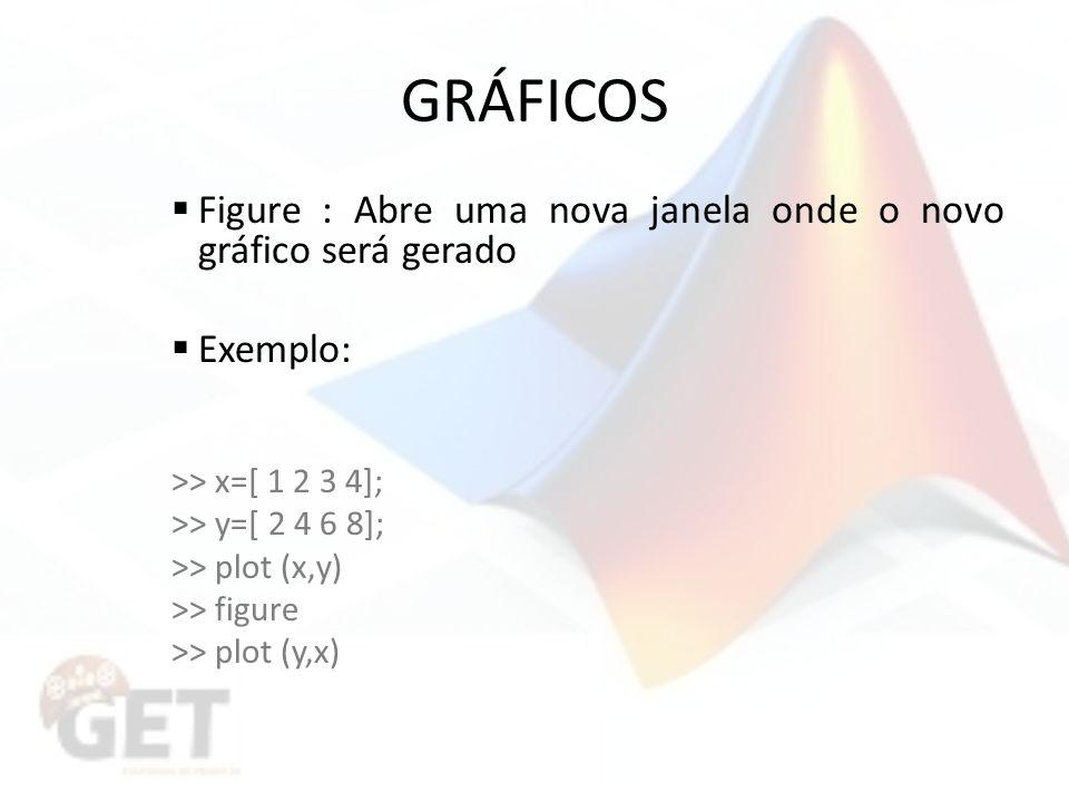 GRÁFICOS Figure : Abre uma nova janela onde o novo gráfico será gerado Exemplo: >> x=[ 1 2 3 4]; >> y=[ 2 4 6 8]; >> plot (x,y) >> figure >> plot (y,x)
