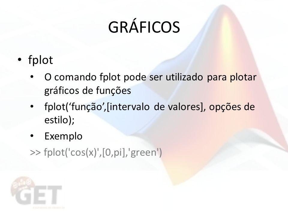 GRÁFICOS fplot O comando fplot pode ser utilizado para plotar gráficos de funções fplot(função,[intervalo de valores], opções de estilo); Exemplo >> fplot( cos(x) ,[0,pi], green )