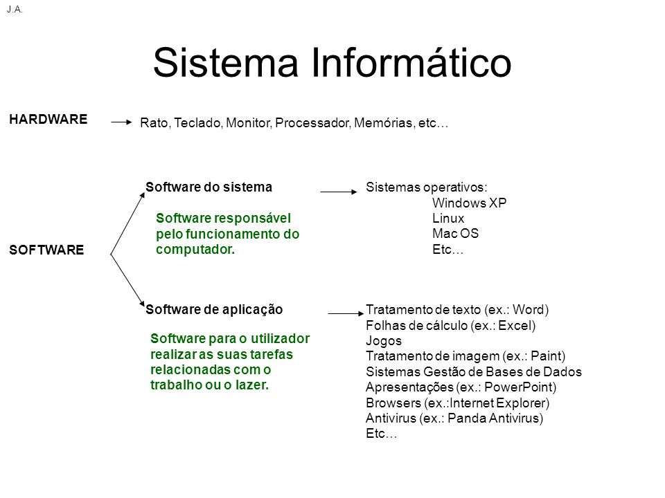 Sistema Informático HARDWARE SOFTWARE Software do sistema Software de aplicação Sistemas operativos: Windows XP Linux Mac OS Etc… Tratamento de texto