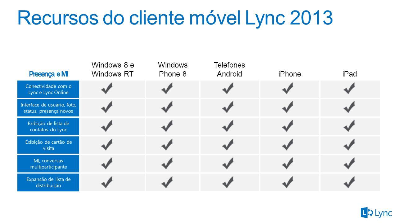 Presença e MI Windows 8 e Windows RT Windows Phone 8 Telefones AndroidiPhoneiPad