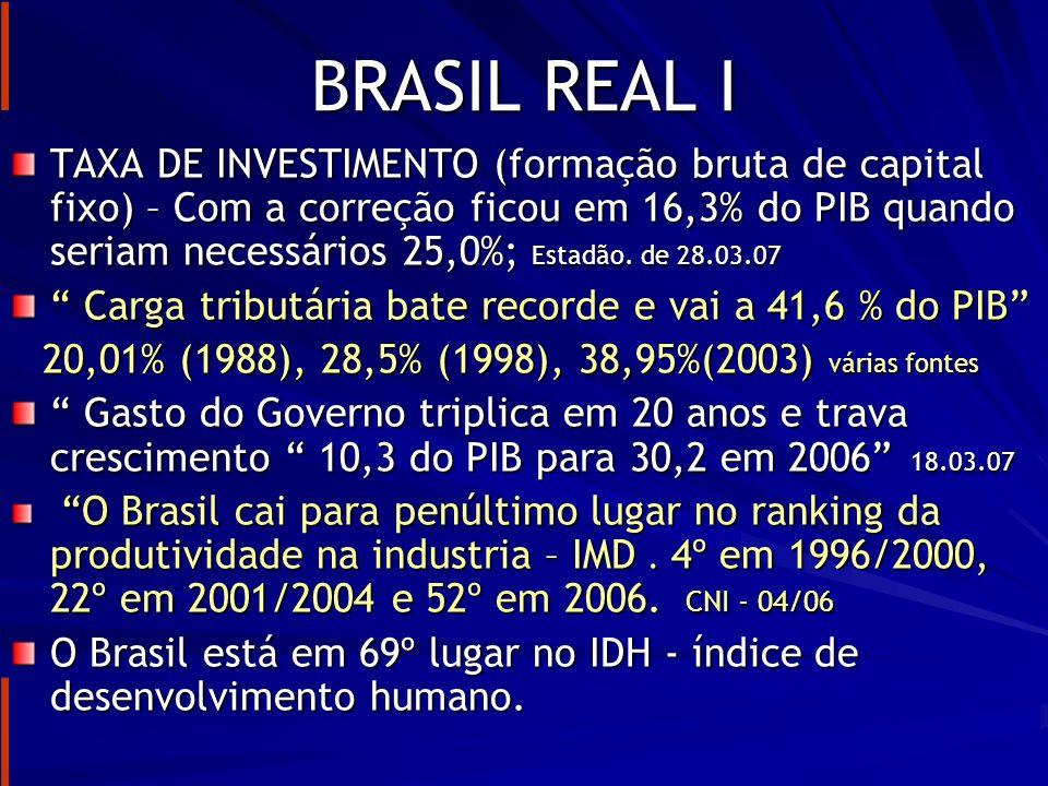 BRASIL REAL II Crescimento médio anual do PIB; Brasil = 2,1% Coreia=5,9%; Chile 5,5%; India = 5,7% China=9,7% O Brasil precisa crescer 5,4% só para conter desemprego; economista Márcio Pochmann Emprego formal despenca 82% CAGED – 24/12/06 Informais já são 45% do mercado em 1992 era de 38% - Fonte IPEA 01.05 O Brasil fica em 70 º no ranking da corrupção Jornal O E.S.P de 07.11.06...a corrupção continua endêmica no setor público brasileiro Fonte: editorial do Estadão- maio 2004.