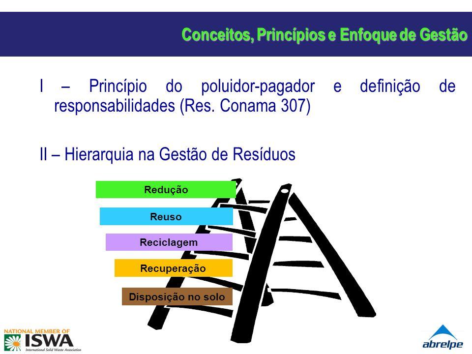 Conceitos, Princípios e Enfoque de Gestão I – Princípio do poluidor-pagador e definição de responsabilidades (Res. Conama 307) II – Hierarquia na Gest