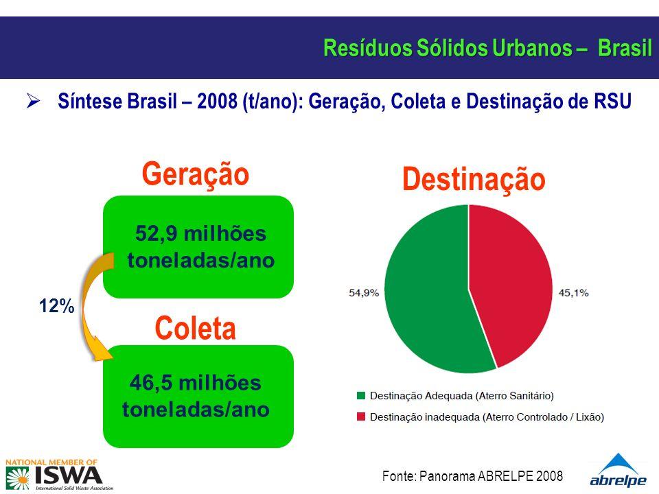 Resíduos Sólidos Urbanos – Brasil Síntese Brasil – 2008 (t/ano): Geração, Coleta e Destinação de RSU 52,9 milhões toneladas/ano Geração 46,5 milhões t