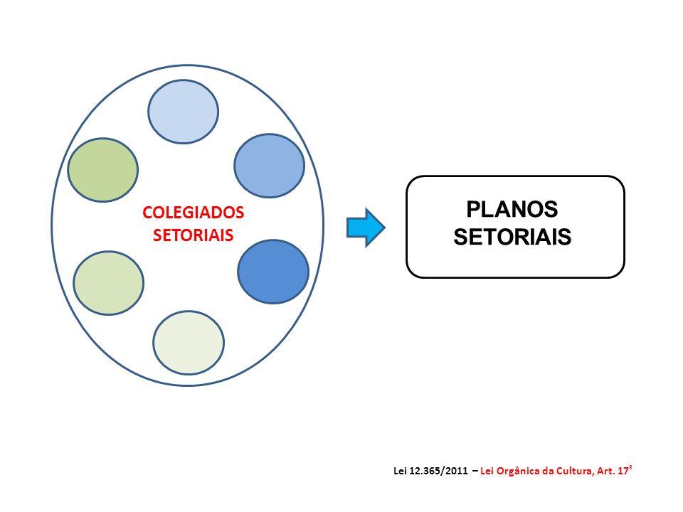 PLANOS SETORIAIS Lei 12.365/2011 – Lei Orgânica da Cultura, Art. 17 º COLEGIADOS SETORIAIS