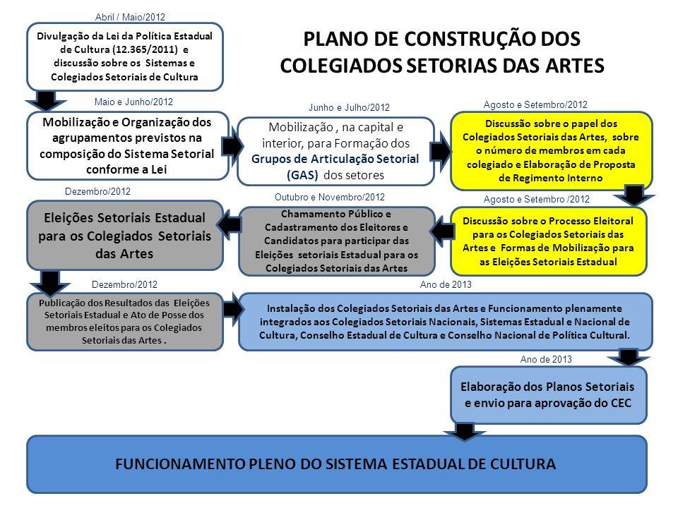 Mobilização e Organização dos agrupamentos previstos na composição do Sistema Setorial conforme a Lei FUNCIONAMENTO PLENO DO SISTEMA ESTADUAL DE CULTURA Mobilização, na capital e interior, para Formação dos Grupos de Articulação Setorial (GAS) dos setores Discussão sobre o papel dos Colegiados Setoriais das Artes, sobre o número de membros em cada colegiado e Elaboração de Proposta de Regimento Interno Discussão sobre o Processo Eleitoral para os Colegiados Setoriais das Artes e Formas de Mobilização para as Eleições Setoriais Estadual Eleições Setoriais Estadual para os Colegiados Setoriais das Artes Chamamento Público e Cadastramento dos Eleitores e Candidatos para participar das Eleições setoriais Estadual para os Colegiados Setoriais das Artes Publicação dos Resultados das Eleições Setoriais Estadual e Ato de Posse dos membros eleitos para os Colegiados Setoriais das Artes.