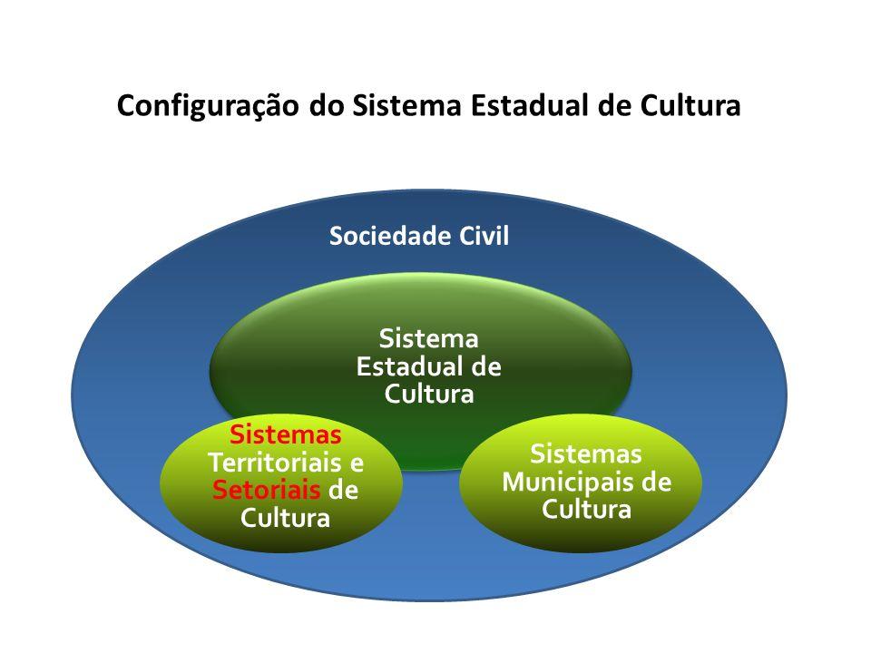 Sociedade Civil Sistema Estadual de Cultura Sistemas Territoriais e Setoriais de Cultura Sistemas Municipais de Cultura Configuração do Sistema Estadual de Cultura