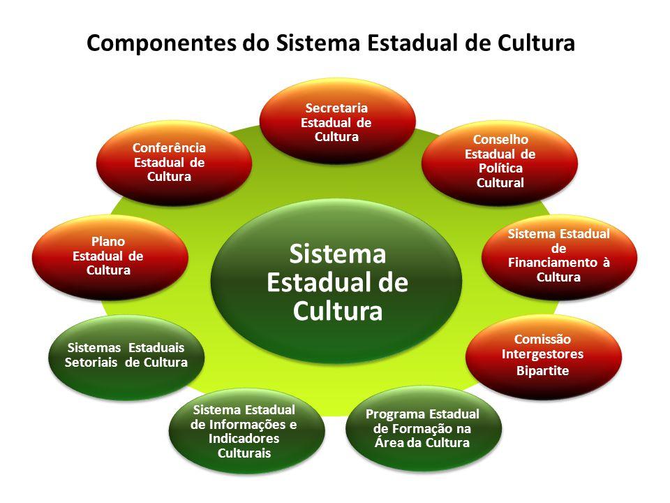 ORGANISMOS DE GESTÃO CULTURAL MECANISMOS DE GESTÃO CULTURAL INSTÂNCIAS DE CONSULTA, PARTICIPAÇÃO E CONTROLE SOCIAL Conselho Estadual de CulturaPlano Estadual de CulturaConferência Estadual de Cultura Secretaria de Cultura – SECULTPlanos de Desenvolvimento Territorial de Cultura Colegiados Setoriais Órgãos e entidades da Secretaria de Cultura - SECULT, nas suas respectivas áreas de competência Planos Setoriais de CulturaOuvidoria do Sistema Estadual de Cultura Sistemas Setoriais de CulturaSistema de Fomento e Financiamento para cultura Fórum de Dirigentes Municipais de Cultura Sistemas Municipais de CulturaSistema de Informações e Indicadores Culturais Formas organizativas de iniciativa da sociedade Representações Territoriais de Cultura Lei 12.365/2011 – Lei Orgânica da Cultura, Art.