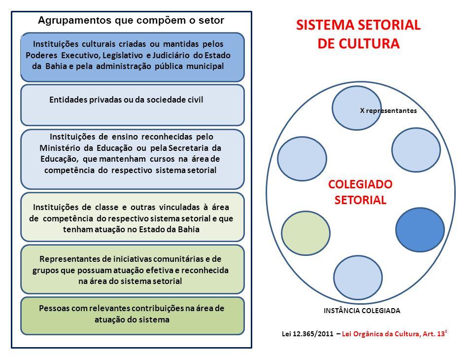 NONO COLEGIADOS SETORIAIS:ORGANISMO RESPONSÁVEL/INSTÂNCIA EXECUTIVA: 1ARTES VISUAISFUNCEB 2AUDIOVISUALFUNCEB 3CIRCOFUNCEB 4DANÇAFUNCEB 5LITERATURAFUNCEB 6MÚSICAFUNCEB 7TEATROFUNCEB 8CULTURA DIGITALSECULT / JUVENTUDE 9CULTURAS POPULARESCCPI 10CULTURAS CIGANASCCPI 11CULTURAS AFRO – BRASILEIRACCPI 12CULTURAS IDIGENASCCPI 13MUSEUSIPAC 14ARQUITETURA E URBANISMOIPAC 15LIVROFPC 16ARQUIVOFPC 17BIBLIOTECASFPC 18PATRIMÔNIO CULTURALIPAC 19ESTUDIOSOS E PESQUISADORES DA CULTURA FPC 20SERVIÇOS CRIATIVOSSECULT / SUPROCULT 21LEITURAFPC Lei 12.365/2011 – Lei Orgânica da Cultura, Art.