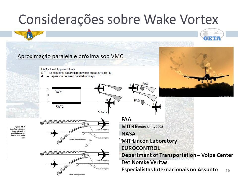 16 Considerações sobre Wake Vortex FAA MITRE NASA MIT Lincon Laboratory EUROCONTROL Department of Transportation – Volpe Center Det Norske Veritas Esp