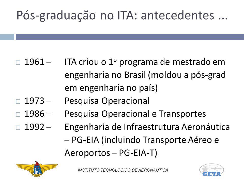 Pós-graduação no ITA: antecedentes...