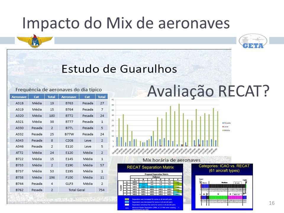 16 Impacto do Mix de aeronaves Avaliação RECAT?