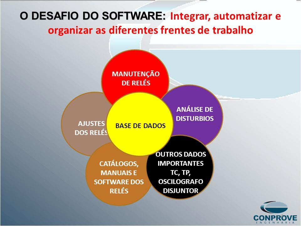 O DESAFIO DO SOFTWARE: O DESAFIO DO SOFTWARE: Integrar, automatizar e organizar as diferentes frentes de trabalho AJUSTES DOS RELÉS MANUTENÇÃO DE RELÉ