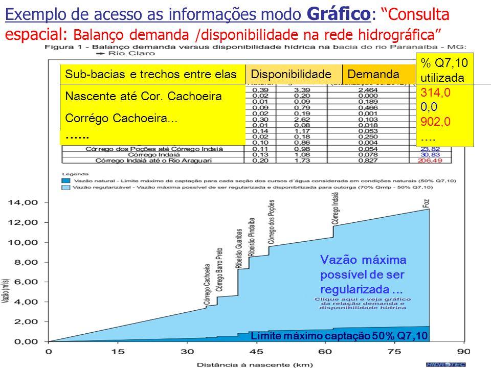 Exemplo de acesso as informações modo Gráfico : Consulta espacial: Balanço demanda /disponibilidade na rede hidrográfica Vazão máxima possível de ser