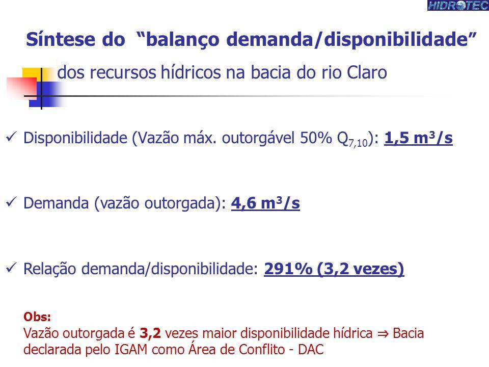 Síntese do balanço demanda/disponibilidade dos recursos hídricos na bacia do rio Claro Disponibilidade (Vazão máx. outorgável 50% Q 7,10 ): 1,5 m 3 /s