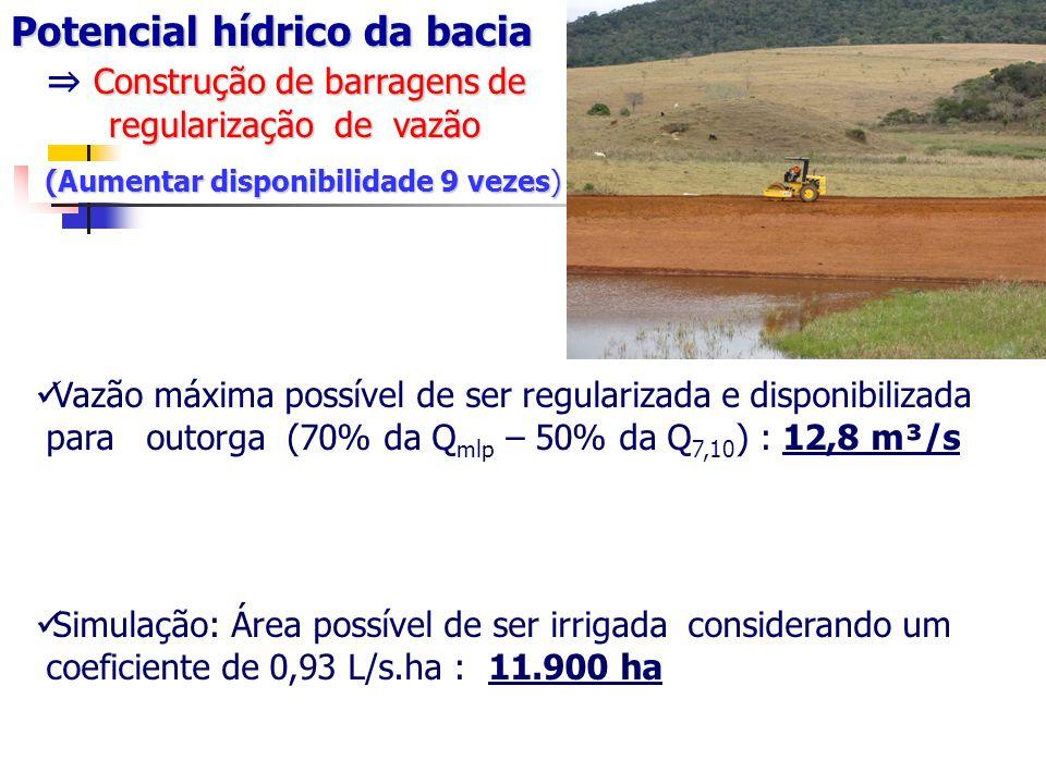 Vazão máxima possível de ser regularizada e disponibilizada para outorga (70% da Q mlp – 50% da Q 7,10 ) : 12,8 m³/s Simulação: Área possível de ser irrigada considerando um coeficiente de 0,93 L/s.ha : 11.900 ha Potencial hídrico da bacia Construção de barragens de regularização de vazão (Aumentar disponibilidade 9 vezes) (Aumentar disponibilidade 9 vezes)