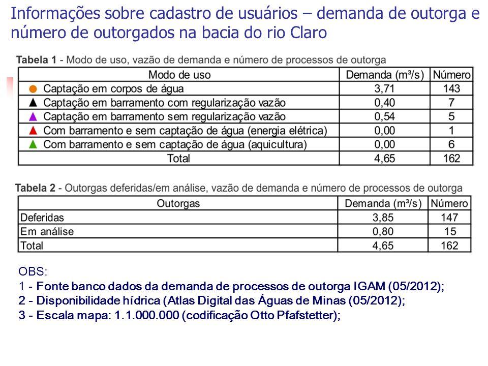 Informações sobre cadastro de usuários – demanda de outorga e número de outorgados na bacia do rio Claro OBS: 1 - Fonte banco dados da demanda de proc