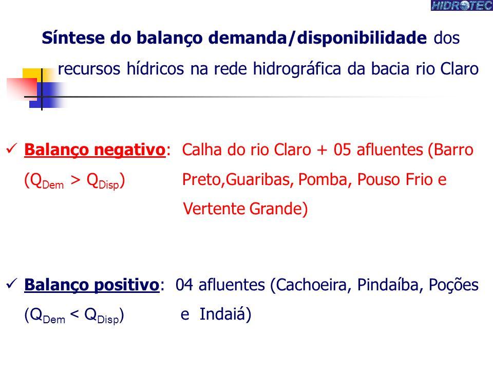 Balanço negativo: Calha do rio Claro + 05 afluentes (Barro (Q Dem > Q Disp ) Preto,Guaribas, Pomba, Pouso Frio e Vertente Grande) Balanço positivo: 04