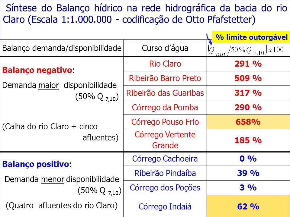 Balanço demanda/disponibilidadeCurso dágua Balanço negativo: Demanda maior disponibilidade (50% Q 7,10 ) (Calha do rio Claro + cinco afluentes) Rio Cl
