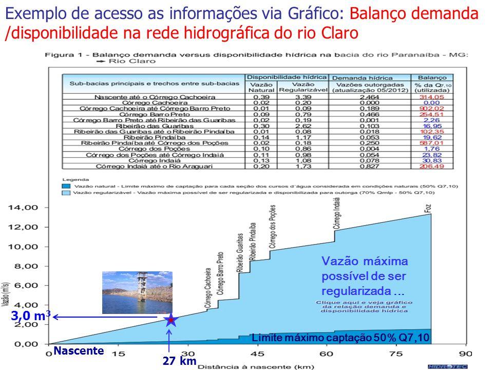 Exemplo de acesso as informações via Gráfico: Balanço demanda /disponibilidade na rede hidrográfica do rio Claro Vazão máxima possível de ser regulari