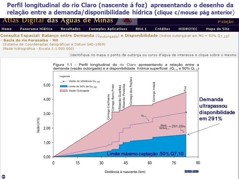 Perfil longitudinal do rio Claro (nascente á foz) apresentando o desenho da relação entre a demanda/disponibilidade hídrica ( clique c/mouse pág anterior ) Demanda ultrapassou disponibilidade em 291% Limite máximo captação :50% Q7,10