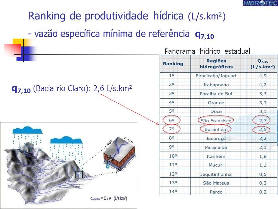 q 7,10 (Bacia rio Claro): 2,6 L/s.km 2 Ranking de produtividade hídrica (L/s.km 2 ) - vazão específica mínima de referência q 7,10 Panorama hídrico estadual