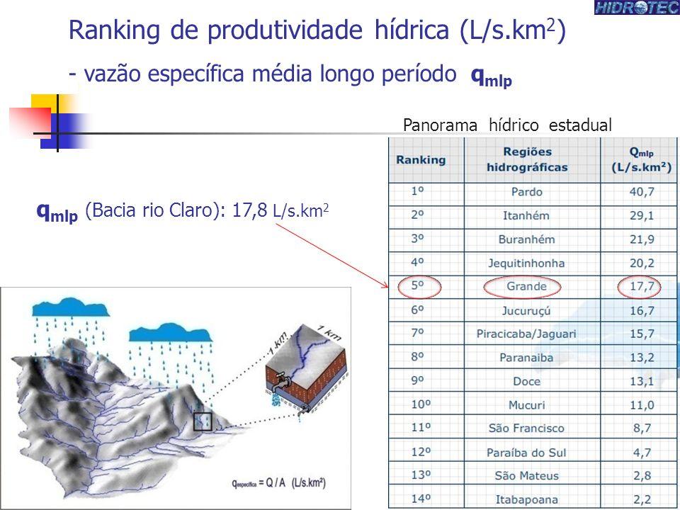 Ranking de produtividade hídrica (L/s.km 2 ) - vazão específica média longo período q mlp Panorama hídrico estadual q mlp (Bacia rio Claro): 17,8 L/s.km 2