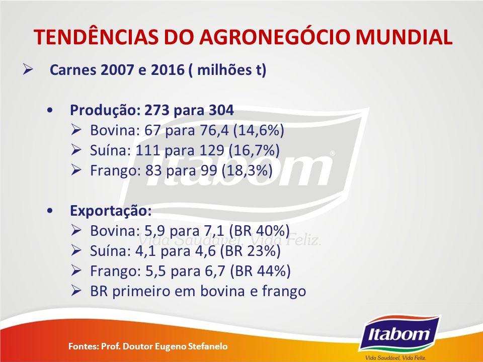 Carnes 2007 e 2016 ( milhões t) Produção: 273 para 304 Bovina: 67 para 76,4 (14,6%) Suína: 111 para 129 (16,7%) Frango: 83 para 99 (18,3%) Exportação: Bovina: 5,9 para 7,1 (BR 40%) Suína: 4,1 para 4,6 (BR 23%) Frango: 5,5 para 6,7 (BR 44%) BR primeiro em bovina e frango TENDÊNCIAS DO AGRONEGÓCIO MUNDIAL Fontes: Prof.