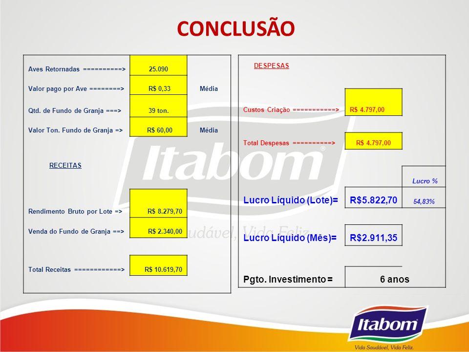 Aves Retornadas ==========>25.090 Valor pago por Ave ========> R$ 0,33Média Qtd.