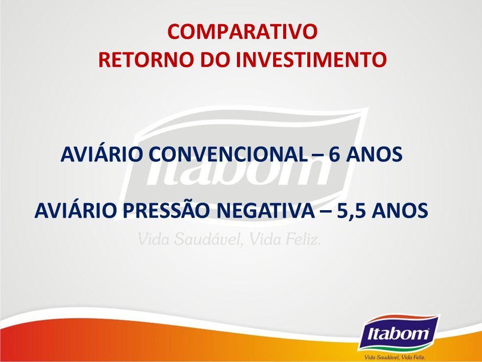 COMPARATIVO RETORNO DO INVESTIMENTO AVIÁRIO CONVENCIONAL – 6 ANOS AVIÁRIO PRESSÃO NEGATIVA – 5,5 ANOS