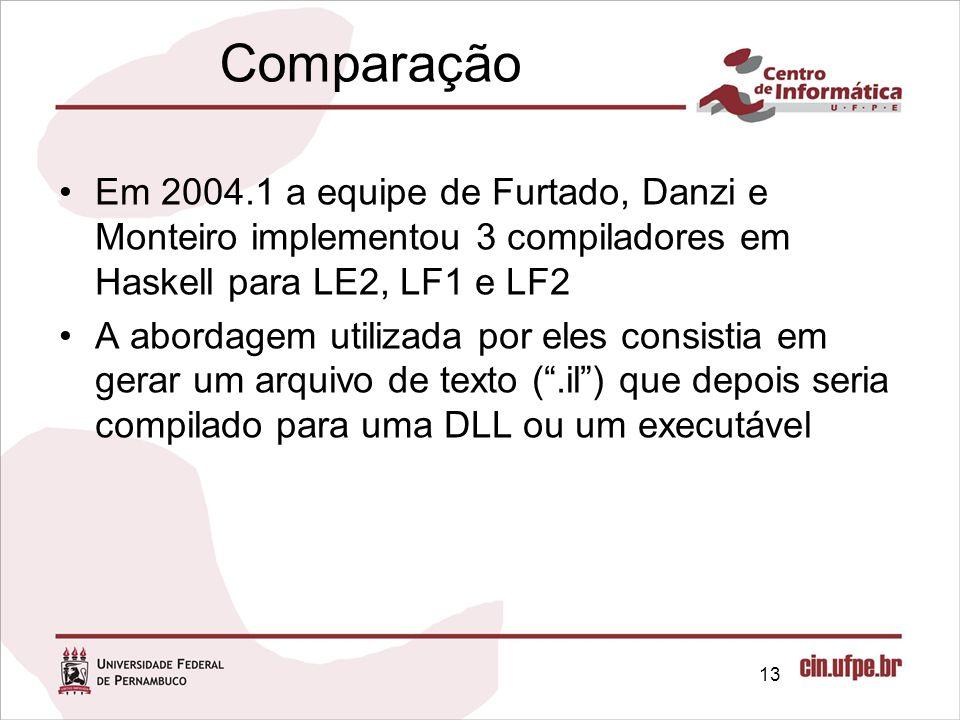 Comparação Em 2004.1 a equipe de Furtado, Danzi e Monteiro implementou 3 compiladores em Haskell para LE2, LF1 e LF2 A abordagem utilizada por eles co