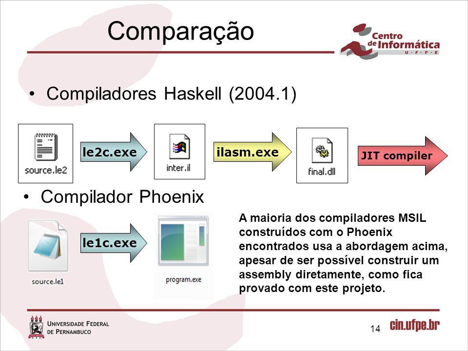 Comparação Compiladores Haskell (2004.1) 14 ilasm.exe le2c.exe le1c.exe JIT compiler Compilador Phoenix A maioria dos compiladores MSIL construídos co