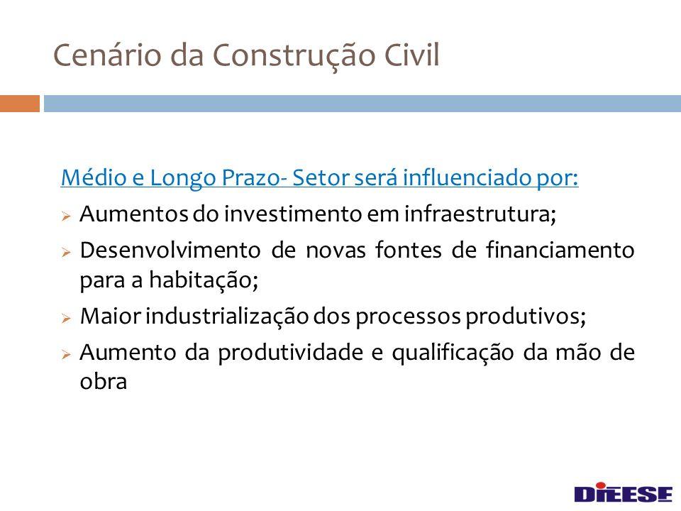 Médio e Longo Prazo- Setor será influenciado por: Aumentos do investimento em infraestrutura; Desenvolvimento de novas fontes de financiamento para a