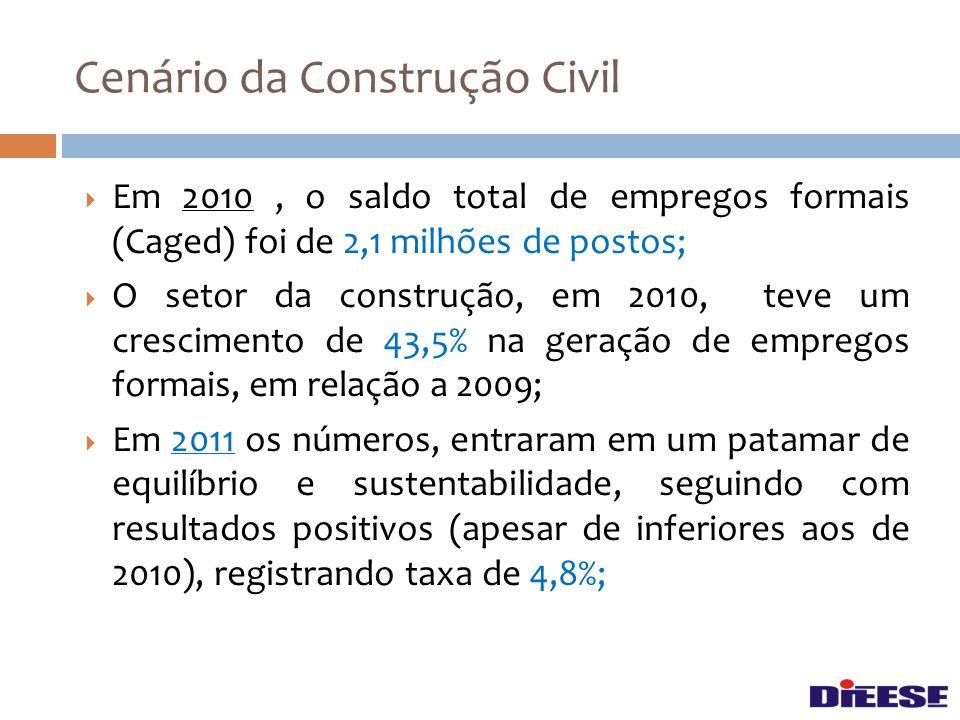 Em 2010, o saldo total de empregos formais (Caged) foi de 2,1 milhões de postos; O setor da construção, em 2010, teve um crescimento de 43,5% na geraç