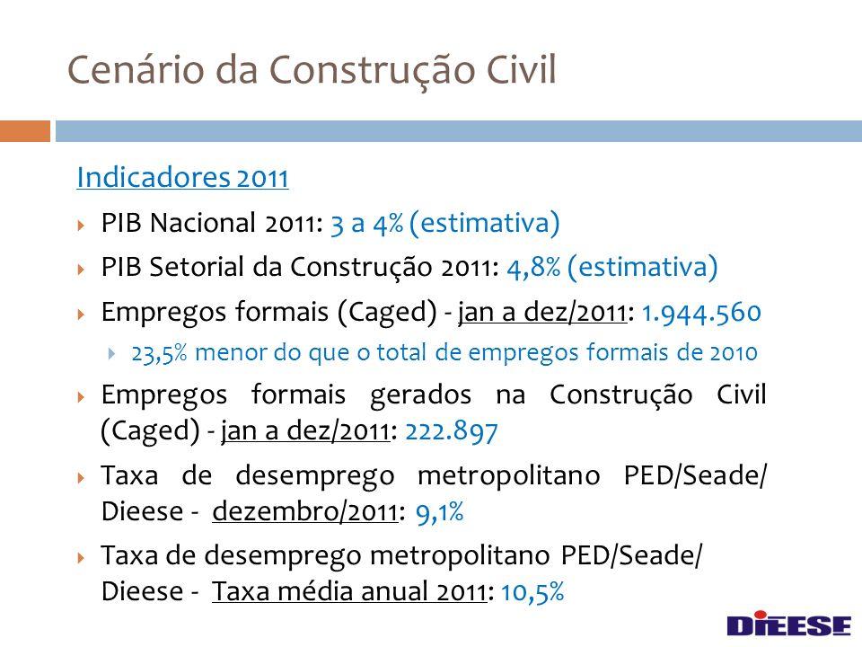 Indicadores 2011 PIB Nacional 2011: 3 a 4% (estimativa) PIB Setorial da Construção 2011: 4,8% (estimativa) Empregos formais (Caged) - jan a dez/2011: