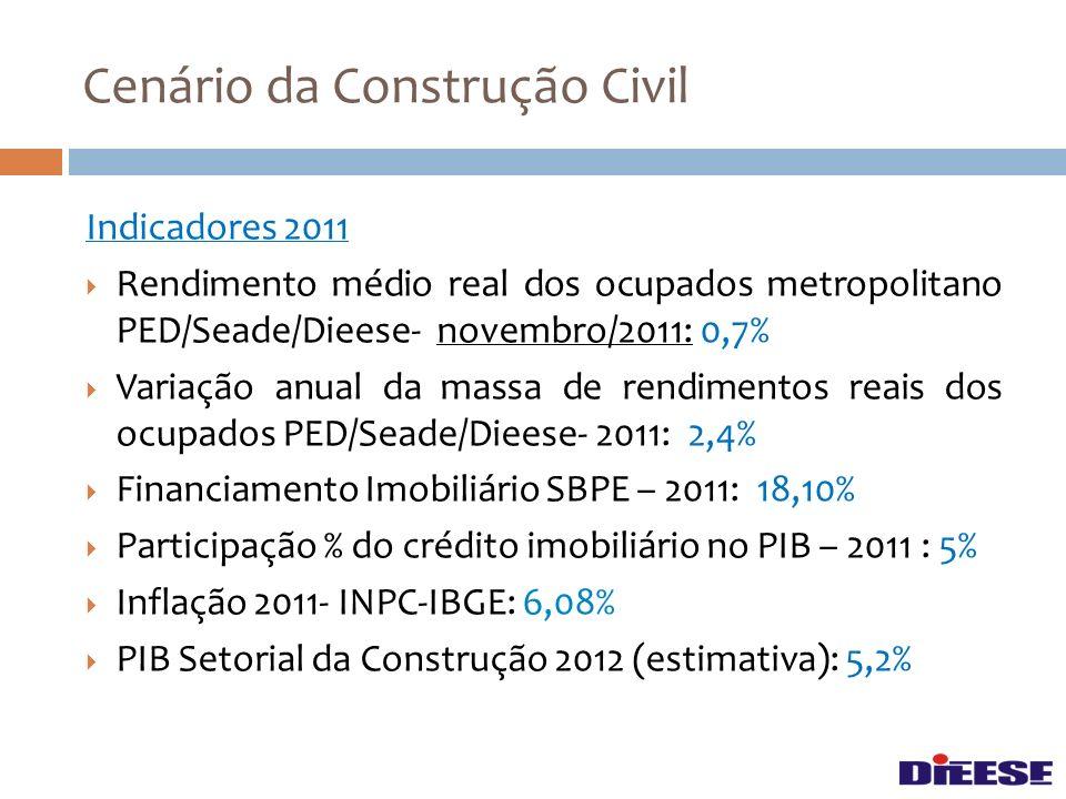 Indicadores 2011 Rendimento médio real dos ocupados metropolitano PED/Seade/Dieese- novembro/2011: 0,7% Variação anual da massa de rendimentos reais d