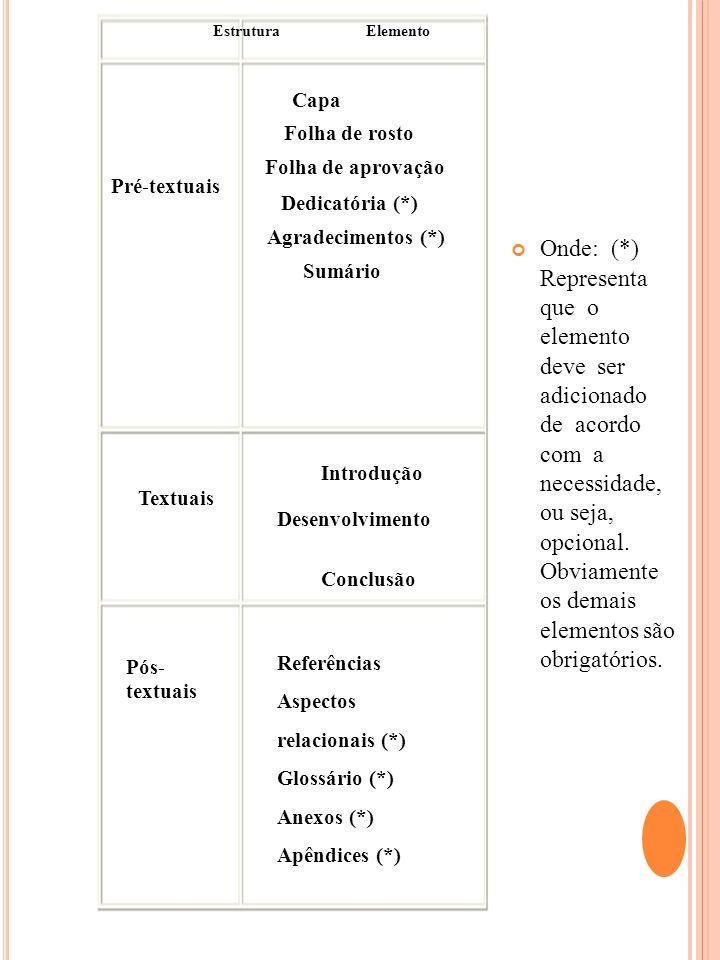 EstruturaElemento Capa Folha de rosto Folha de aprovação Pré-textuais Dedicatória (*) Agradecimentos (*) Sumário Textuais Pós- textuais Introdução Des