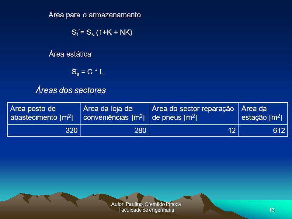 Autor: Paulino, Cremildo Pinoca Faculdade de engenharia13 S t ´= S s (1+K + NK) S s = C * L Área estática Área estática Área para o armazenamento Área