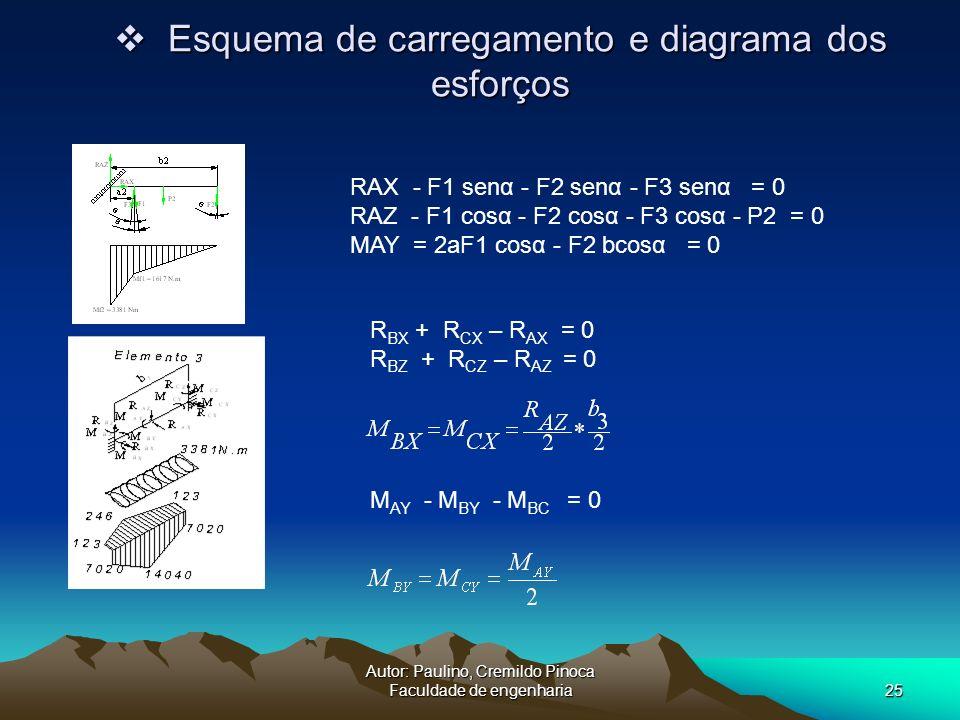 Autor: Paulino, Cremildo Pinoca Faculdade de engenharia25 Esquema de carregamento e diagrama dos esforços Esquema de carregamento e diagrama dos esfor