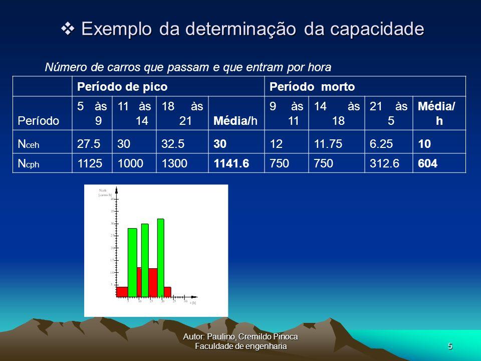 Autor: Paulino, Cremildo Pinoca Faculdade de engenharia5 Exemplo da determinação da capacidade Exemplo da determinação da capacidade Número de carros
