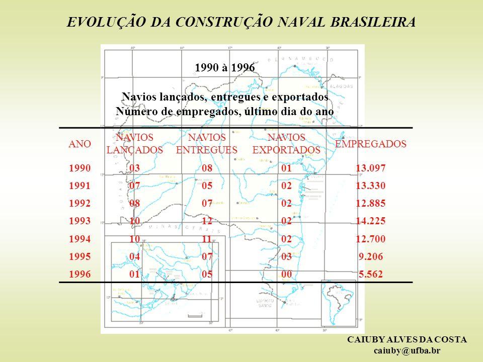 CAIUBY ALVES DA COSTA caiuby@ufba.br EVOLUÇÃO DA CONSTRUÇÃO NAVAL BRASILEIRA 1990 à 1996 Navios lançados, entregues e exportados Número de empregados,