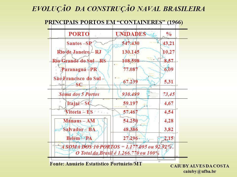 CAIUBY ALVES DA COSTA caiuby@ufba.br EVOLUÇÃO DA CONSTRUÇÃO NAVAL BRASILEIRA PRINCIPAIS PORTOS EM CONTAINERES (1966) PORTOUNIDADES% Santos –SP547.4304
