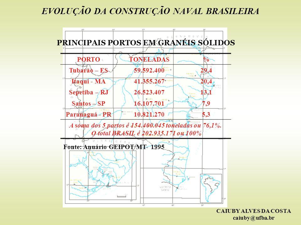 CAIUBY ALVES DA COSTA caiuby@ufba.br EVOLUÇÃO DA CONSTRUÇÃO NAVAL BRASILEIRA PRINCIPAIS PORTOS EM GRANÉIS SÓLIDOS PORTOTONELADAS% Tubarão – ES59.592.4