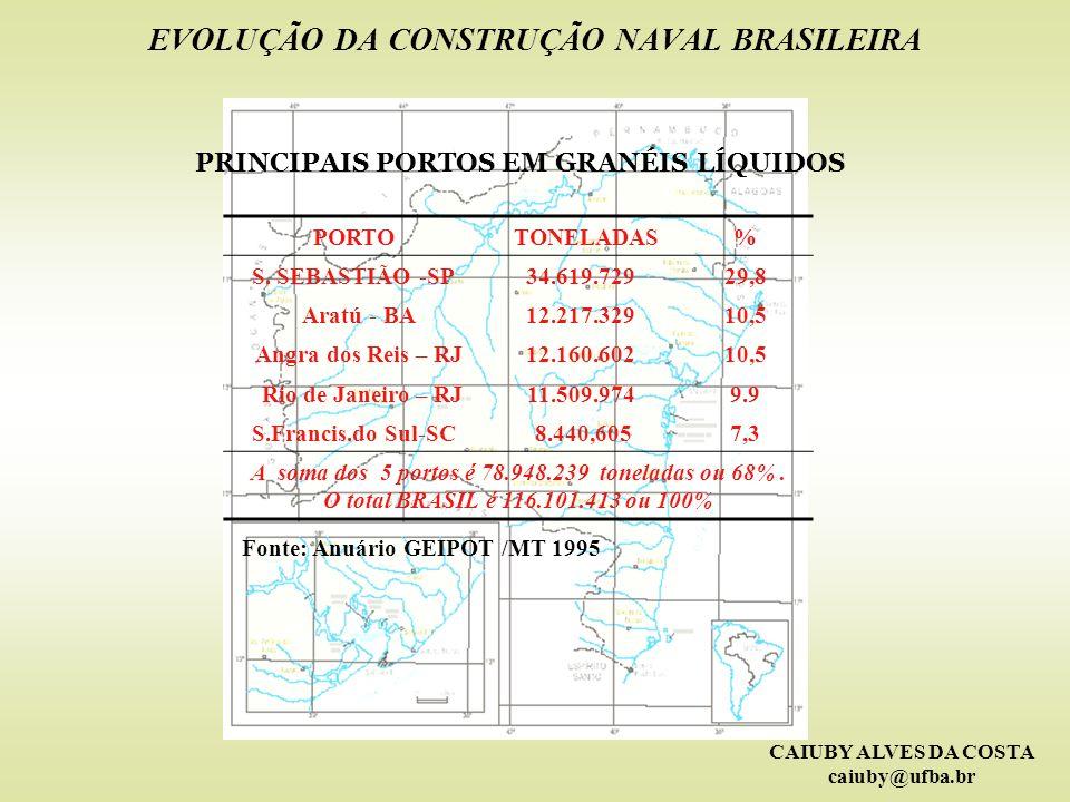 CAIUBY ALVES DA COSTA caiuby@ufba.br EVOLUÇÃO DA CONSTRUÇÃO NAVAL BRASILEIRA PRINCIPAIS PORTOS EM GRANÉIS LÍQUIDOS PORTO TONELADAS% S. SEBASTIÃO -SP34