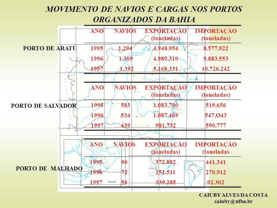 CAIUBY ALVES DA COSTA caiuby@ufba.br MOVIMENTO DE NAVIOS E CARGAS NOS PORTOS ORGANIZADOS DA BAHIA ANONAVIOSEXPORTAÇÃO (toneladas) IMPORTAÇÃO (tonelada