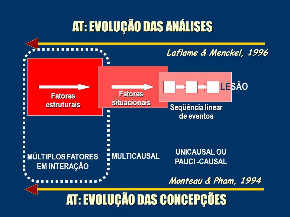 Laflame & Menckel, 1996 AT: EVOLUÇÃO DAS ANÁLISES UNICAUSAL OU PAUCI -CAUSAL MULTICAUSAL MÚLTIPLOS FATORES EM INTERAÇÃO Monteau & Pham, 1994 AT: EVOLUÇÃO DAS CONCEPÇÕES Fatores estruturais Fatores situacionais Seqüência linear de eventos LESÃO